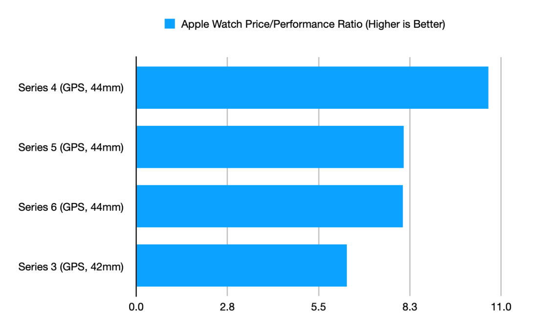 AppleWatchPricePerformanceRatio2020